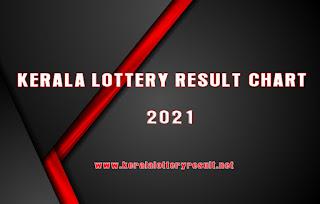 Kerala Lottery Result Chart 2021