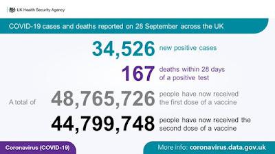 COVID-19 Coronavirus UK and World News Update 27th / 28th September 2021