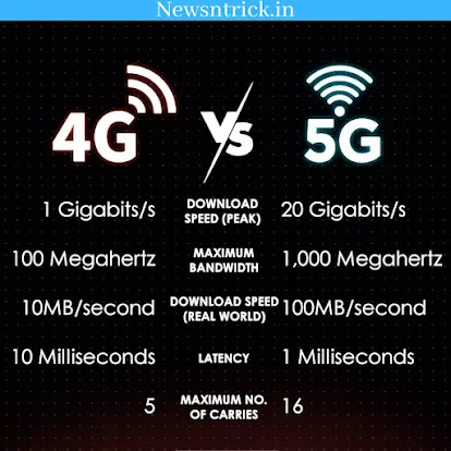 4G vs 5G Technology Difference Facts