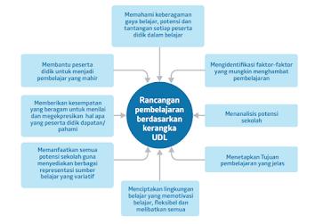Rancangan  UDL