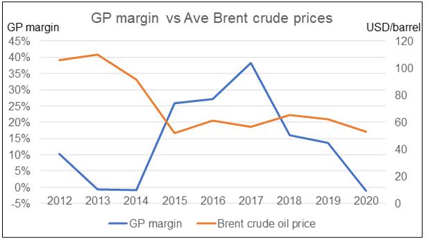 etron M GP margin vs crude oil price