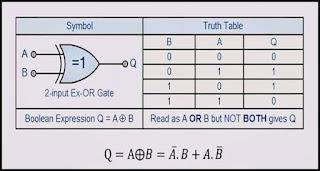 شرح بوابة XOR المنطقية
