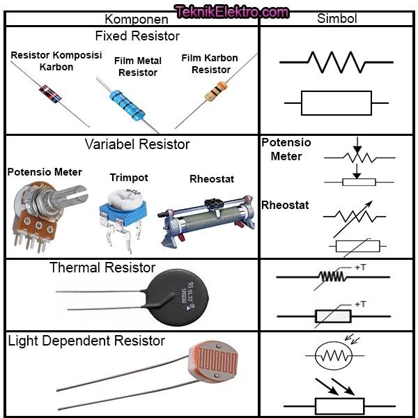 gambar resistor dan simbol resistor