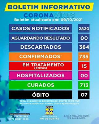 Sobe número de casos ativos de Covid-19 em Rio de Contas