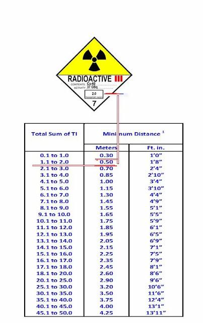 IATA DGR table 9.3.D