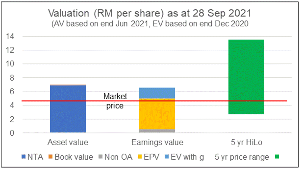 Petron M valuation