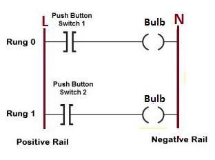 लैडर लॉजिक diagram