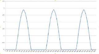Sinyal Sinusoid Arduino