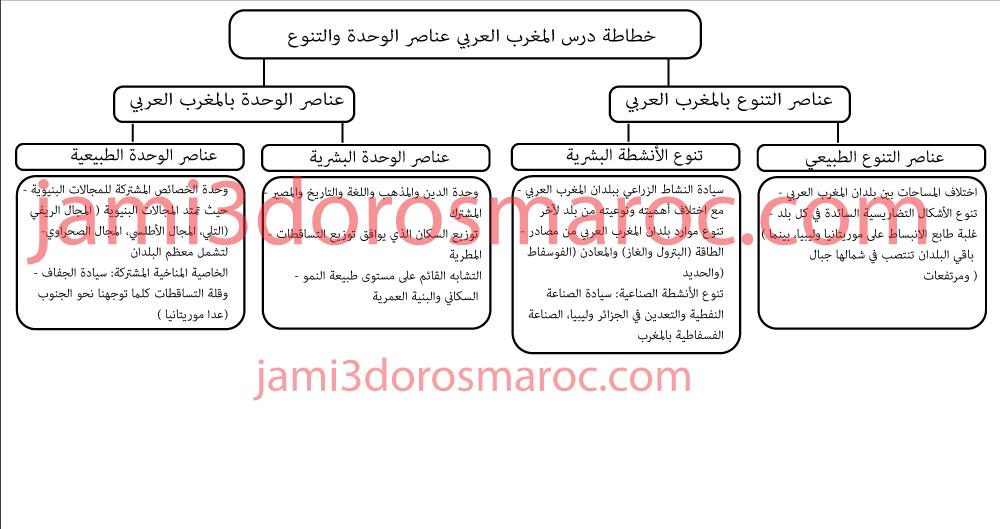 تلخيص درس المغرب العربي عناصر الوحدة والتنوع