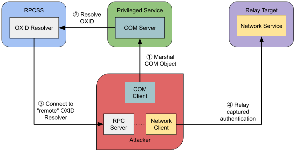 Diagram of an DCOM authentication relay attack from issue 325
