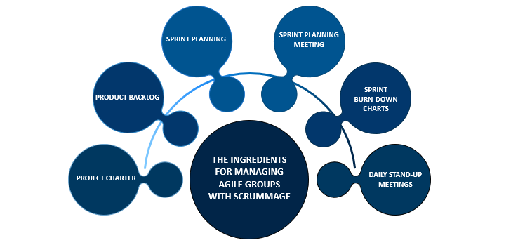 Ingredients for Managing Agile groups with scrummage