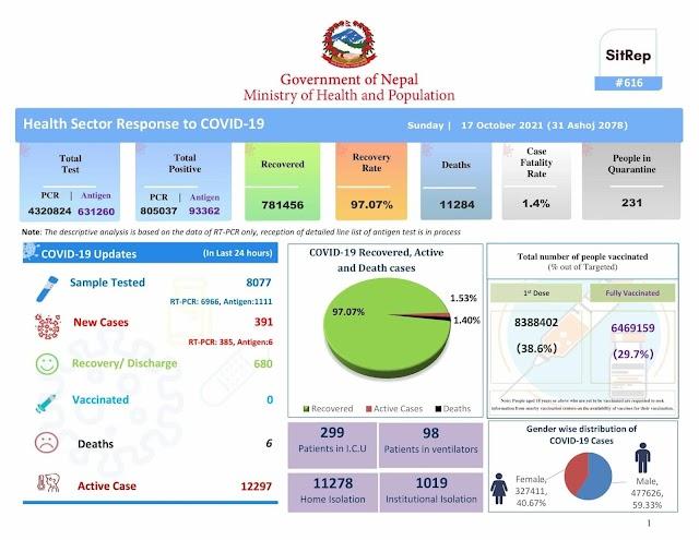 Covid-19 Nepal Daily Update 2078-06-31