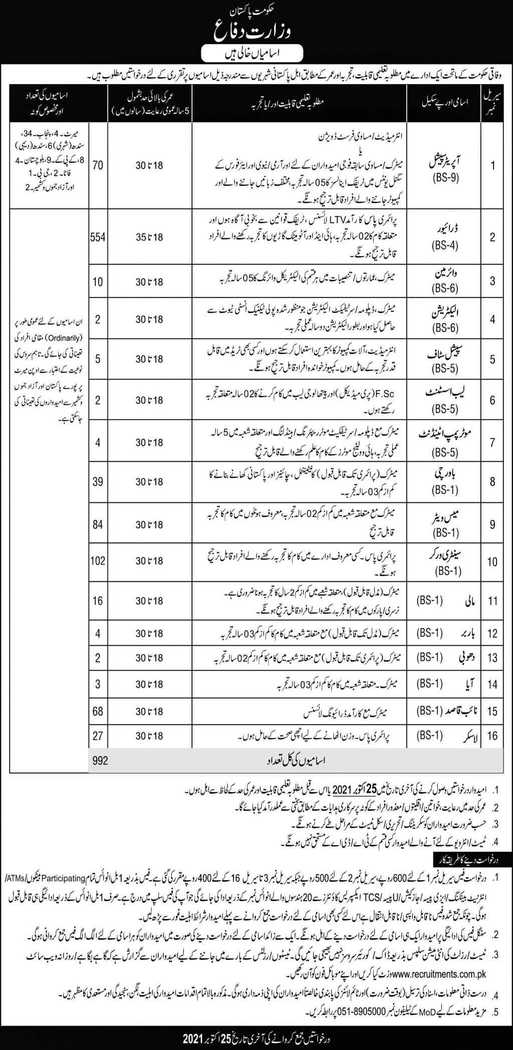 992 Posts Ministry of Defense Government of Pakistan Jobs 2021