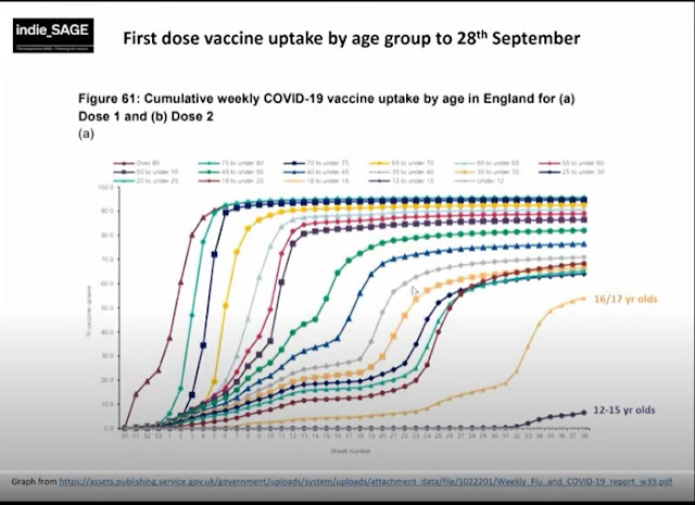 011021 weekly vaccination by age UK