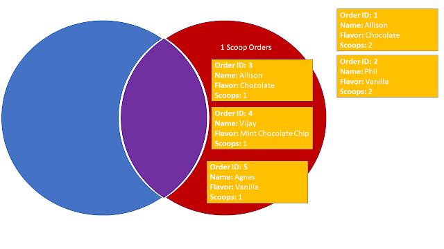 venn diagram 1 scoop only
