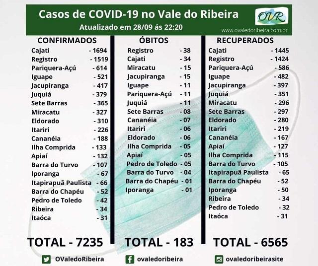 Vale do Ribeira soma 7235  casos positivos, 6565 recuperados e 183 mortes do Coronavírus - Covid-19