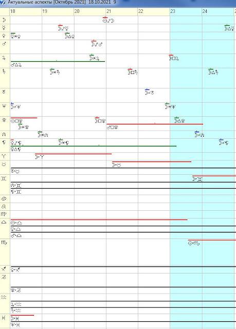 гороскоп на неделю 18 - 24 октября 2021