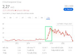 Evergrande và giá cổ phiếu lao dốc.