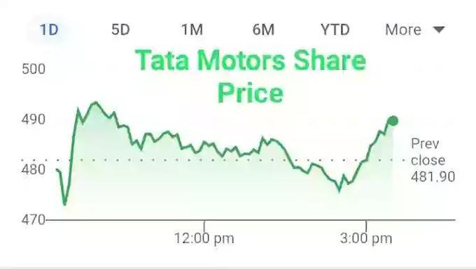 Tata motors share price target 2022 ,2023 ,2024, 2025 ,2030 in hindi