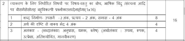 CBSE Class 9 Hindi Grammar MCQ | हिन्दी व्याकरण 2021-22 कक्षा 9