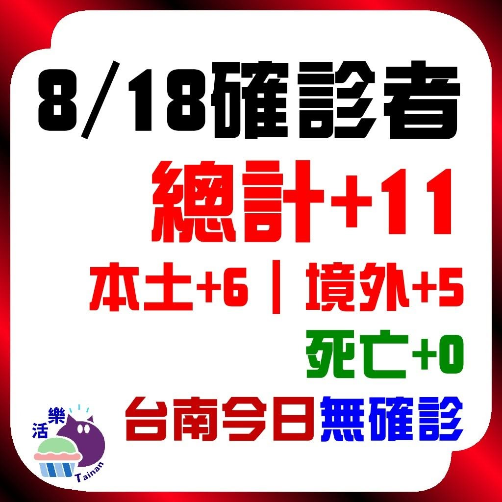 CDC公告,今日(8/18)確診:11。本土+6、境外+5、死亡+0。台南今日無確診(+0)(連52天)。