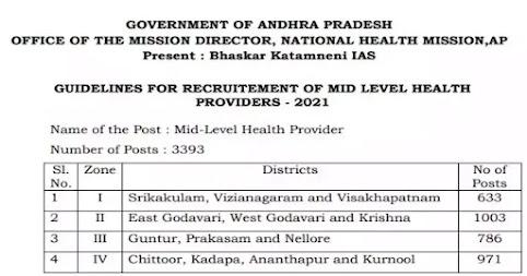 NHM Andhra Pradesh Recruitment 2021