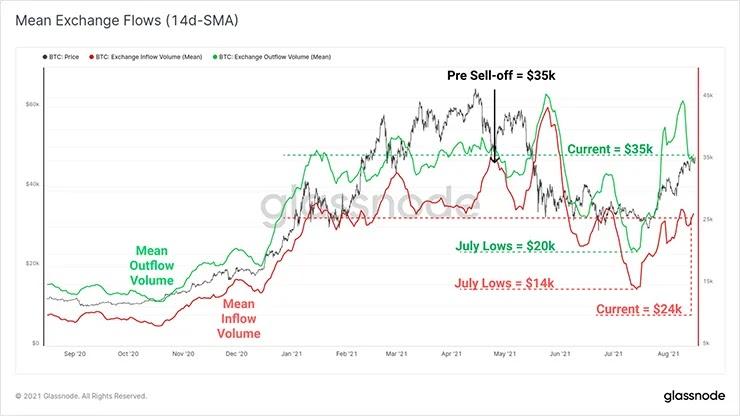 Средние потоки биржи