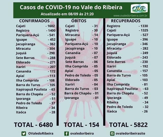 Vale do Ribeira soma 6480 casos positivos, 5822 recuperados e 154 mortes do Coronavírus - Covid-19