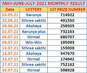 Kerala Lottery Monthly Result Chart may june july