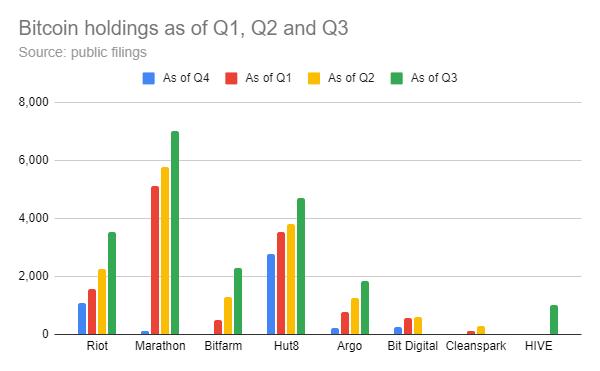 bitcoin madenciliği şirketlerinin elinde tuttuğu bitcoin miktar grafiği