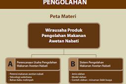 Rangkuman Materi Prakarya Kelas 10 Bab 4 Semester 1
