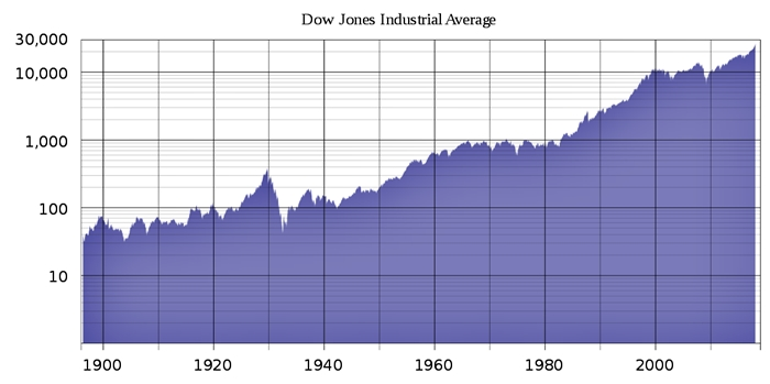 What is the Dow Jones Industrial Average?