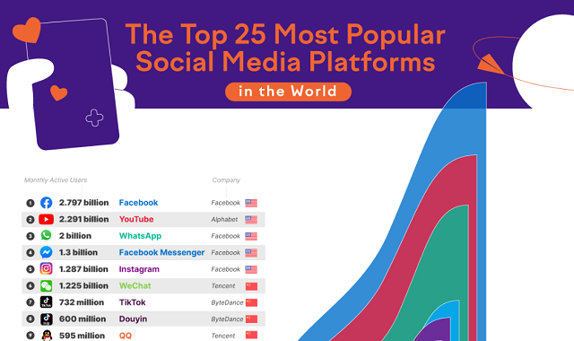 The Top 25 Most Popular Social Media Platforms in the World