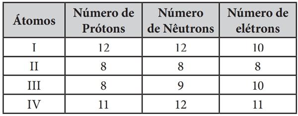 Sobre íons e átomos eletricamente neutros, observe o quadro seguinte e assinale a única alternativa correta