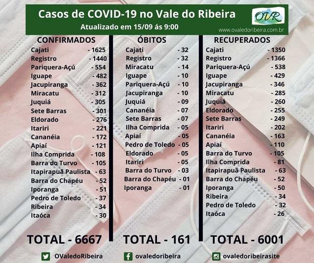Vale do Ribeira soma 6667 casos positivos, 6001 recuperados e 161 mortes do Coronavírus - Covid-19