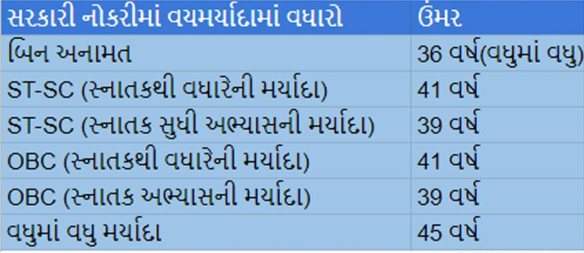 Cabinet Meeting /Big Decision In CM Bhupendra Patel's Meeting, Extension Of Government Recruitment Age Limit Increase
