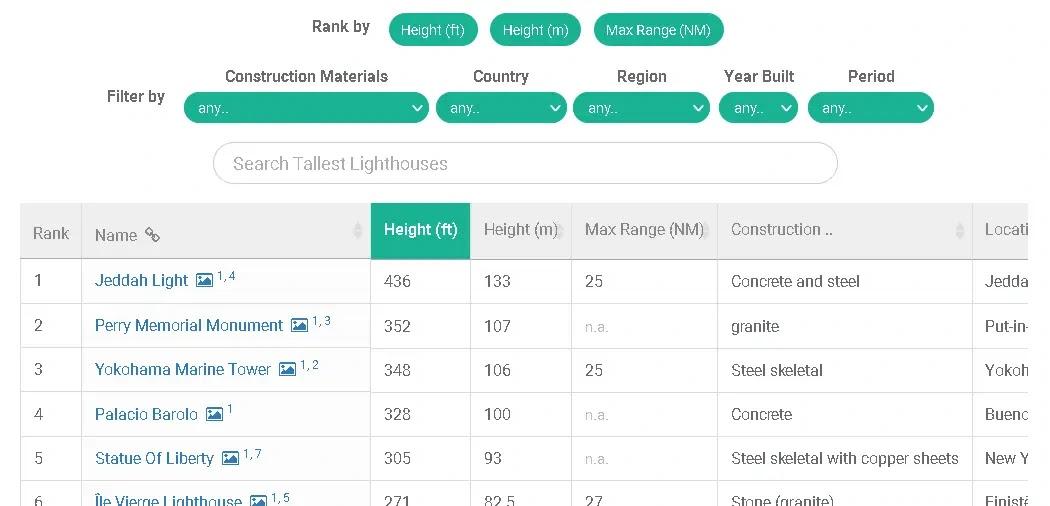 dataset of lighthouses