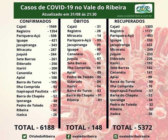 Vale do Ribeira soma 6188 casos positivos, 5372  recuperados e 148 mortes do Coronavírus - Covid-19