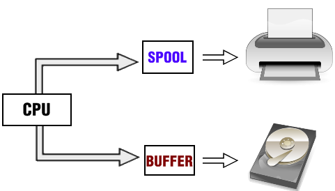 Qué es un Buffer de datos
