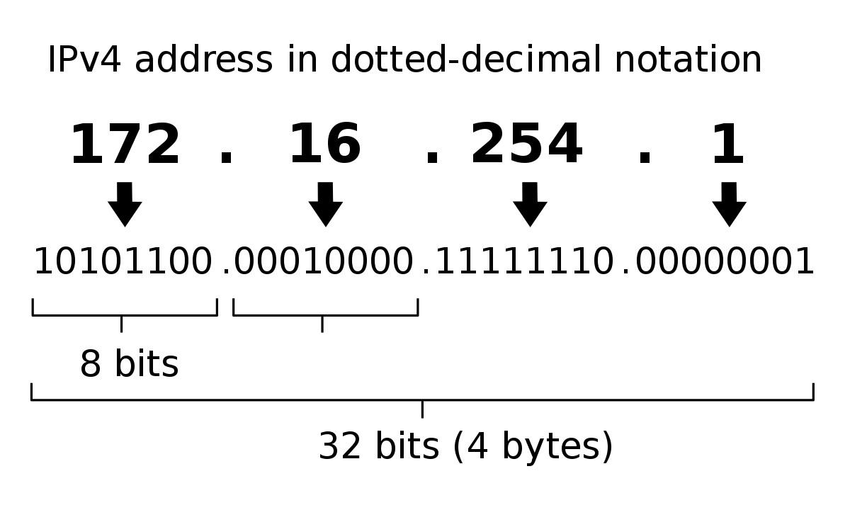 ip address,what is ip address,ip address classes,what is an ip address,types of ip address,address,ip,ip address in hindi,ip address kya hota hai,what is ip address in hindi,ip address in computer network,ip addressing,ip address urdu,ipv4 address,ip address (api),ip address hindi,ip address class,ip address format,ip address in urdu,ip addresses,explain ip address,ip address tutorial,basics of ip address,ranges of ip address