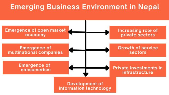 Emerging Business Environment in Nepal