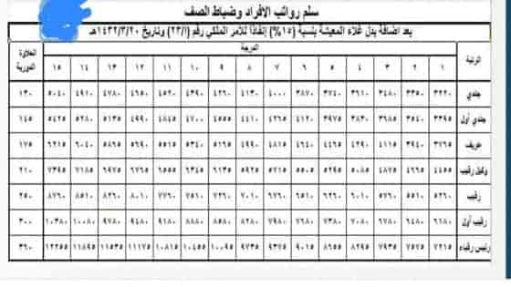 زيادة رواتب المتقاعدين العسكريين السعوديين