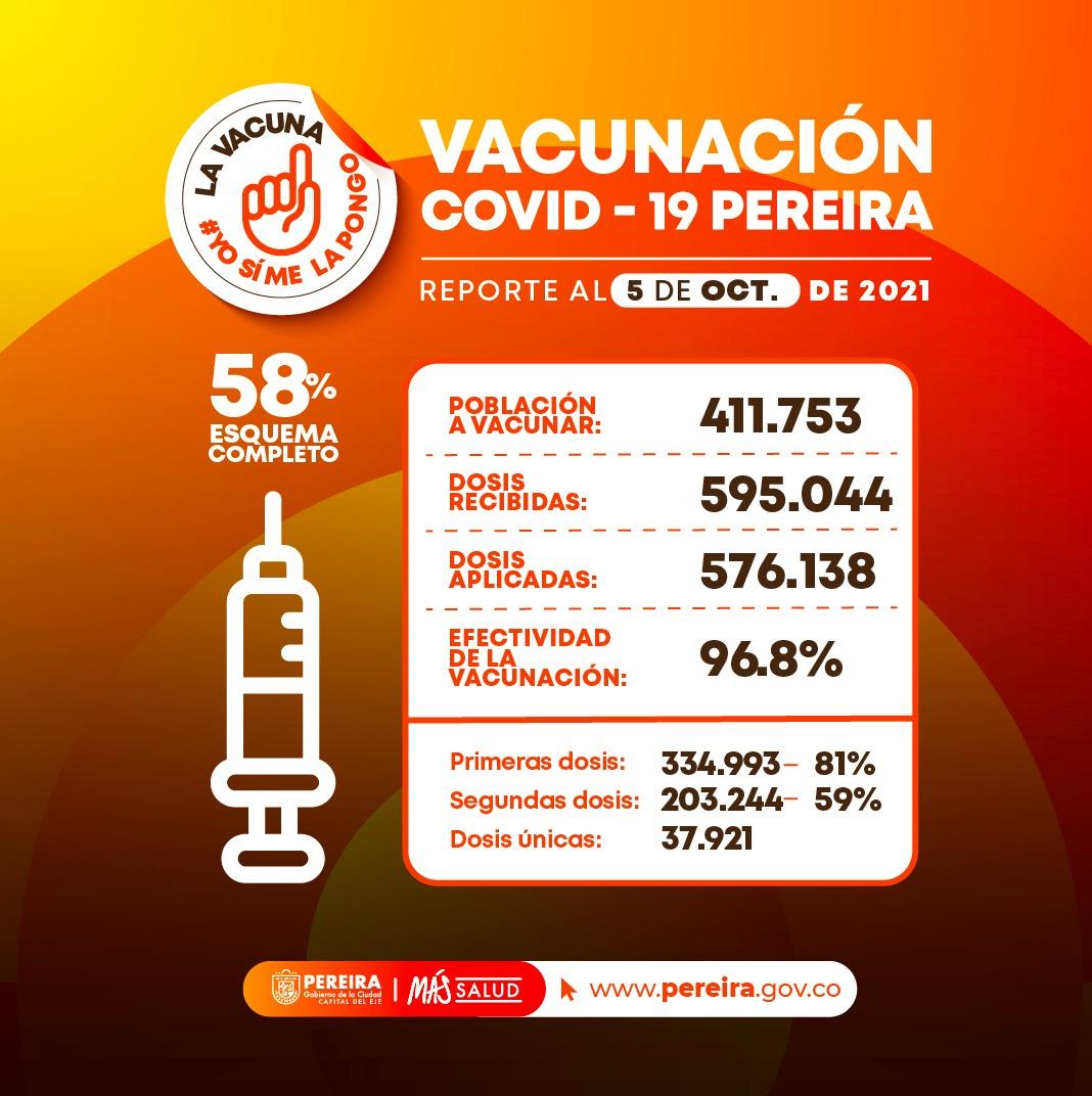 Pereira lidera avance de vacunación covid en ciudades capitales del eje cafetero