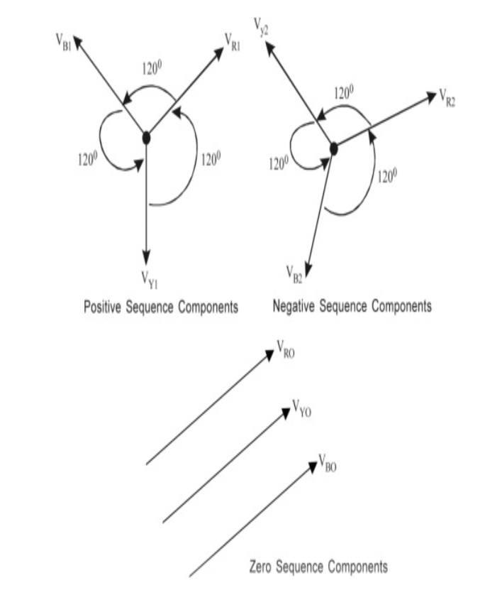 ما هى symmetrical component ؟ بريمو هندسة