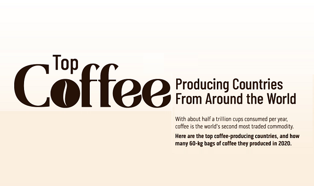Where is coffee produced the most?