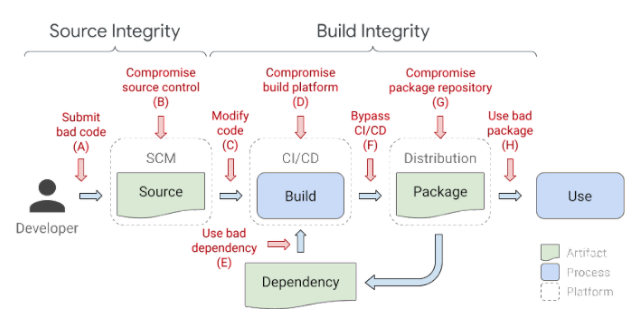 An example of a typical software supply chain and examples of attacks that can occur at every link in the chain.