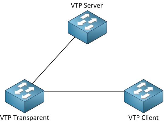 أوضاع VTP