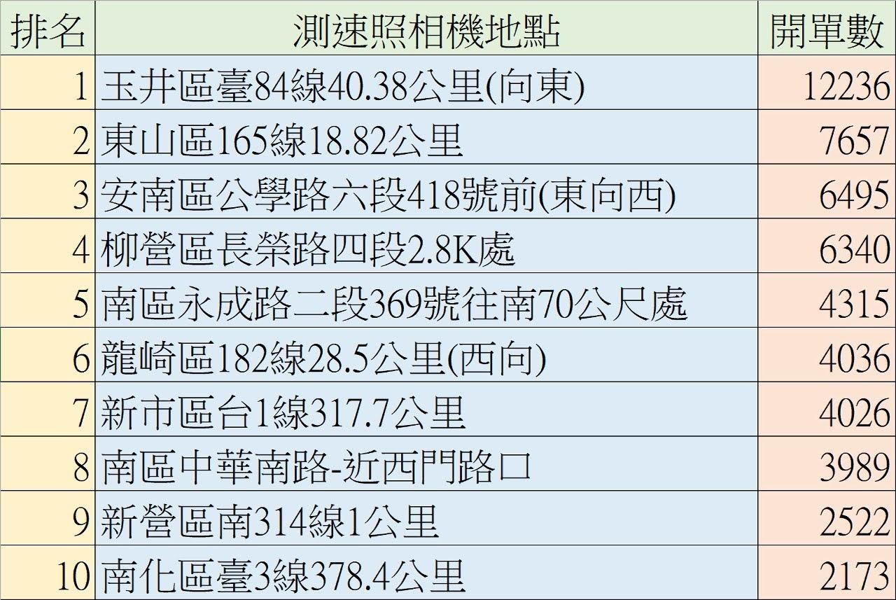 台南1~9月測速照相前10名出爐|第一名開出12236張罰單|2021