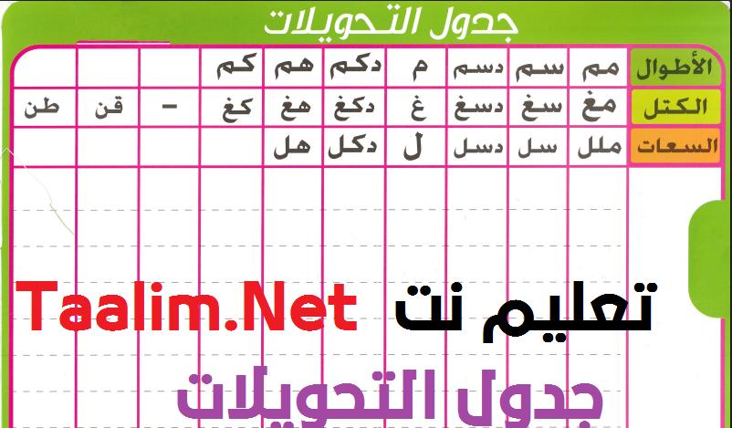 جدول المتر كامل – جدول تحويلات المتر – مضاعفات وأجزاء