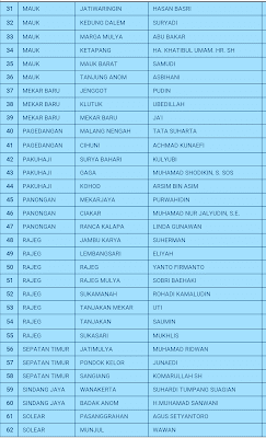 Ada 77 calon Kepala Desa yang terpilih berdasarkan perhitungan suara telah didapat. Namun, untuk waktu pelantikan Dadan mengaku belum ditetapkan